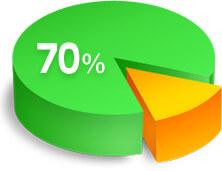 現代人の約70%の人が歯周病にかかっていると言われています